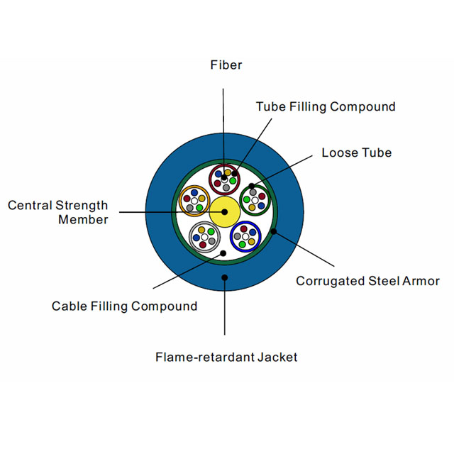 Mine optical fiber cable MGTS Outdoor Stranded Loose Tube Cable,Blue Flame Retardant Jacket Single Jacket/Single Armor