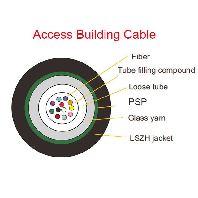 Access building cable PSP-details